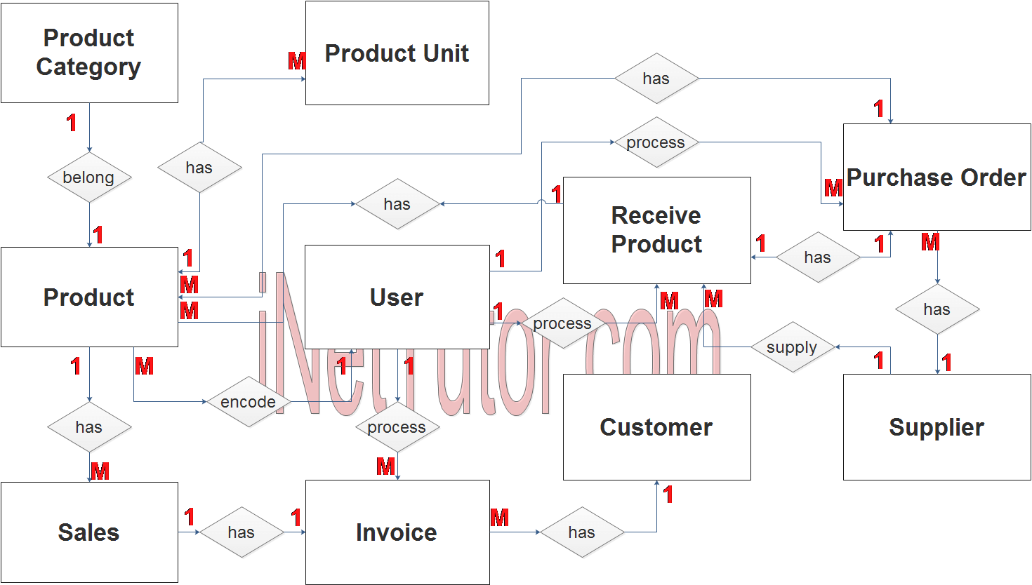 Point Of Sale System (Pos) Er Diagram | Inettutor