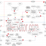 Point Of Sale System (Pos) Er Diagram | Inettutor