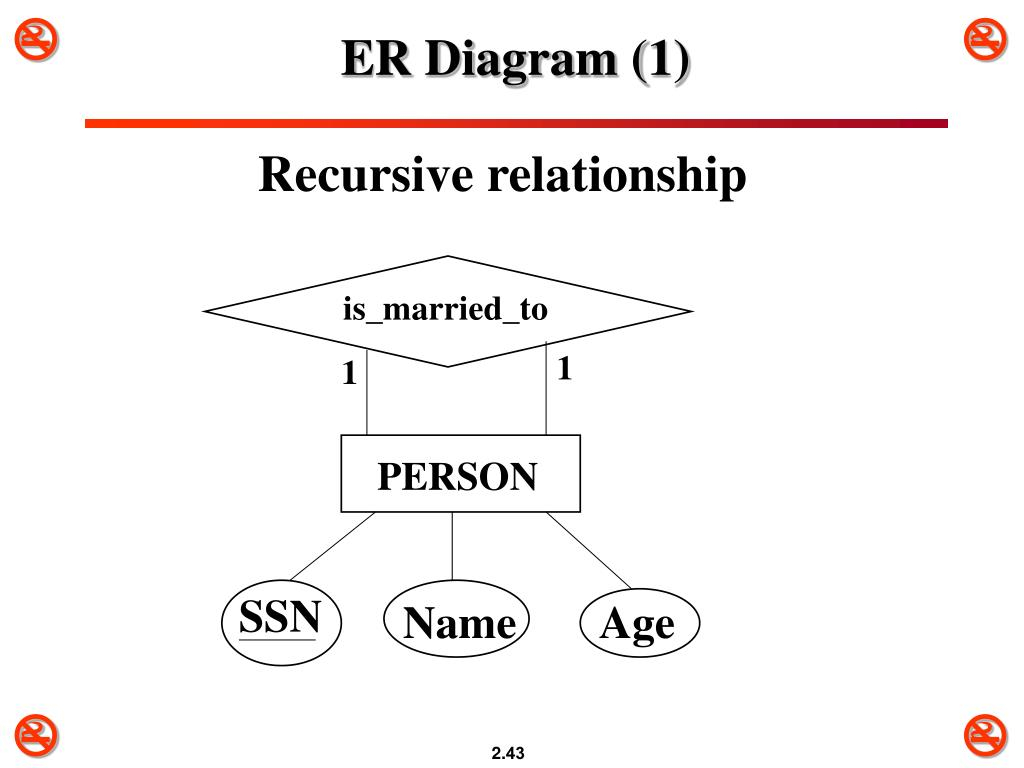 Ppt - Chapter 3 Data Modeling Using The Entity-Relationship