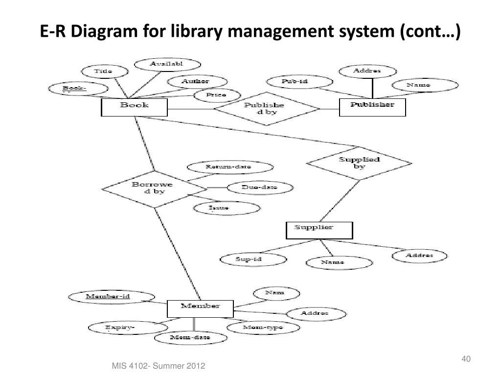 Ppt - Data Modeling Using The Entity-Relationship (Er) Model