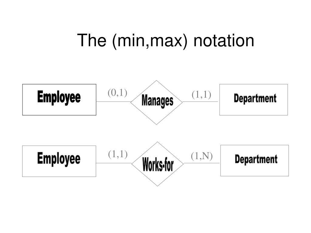 Ppt - The (Min,max) Notation Powerpoint Presentation, Free