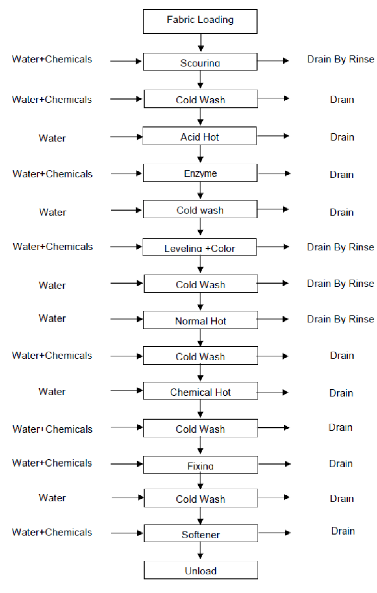 Process Flow Diagram Of Textile Dyeing Industry (Color