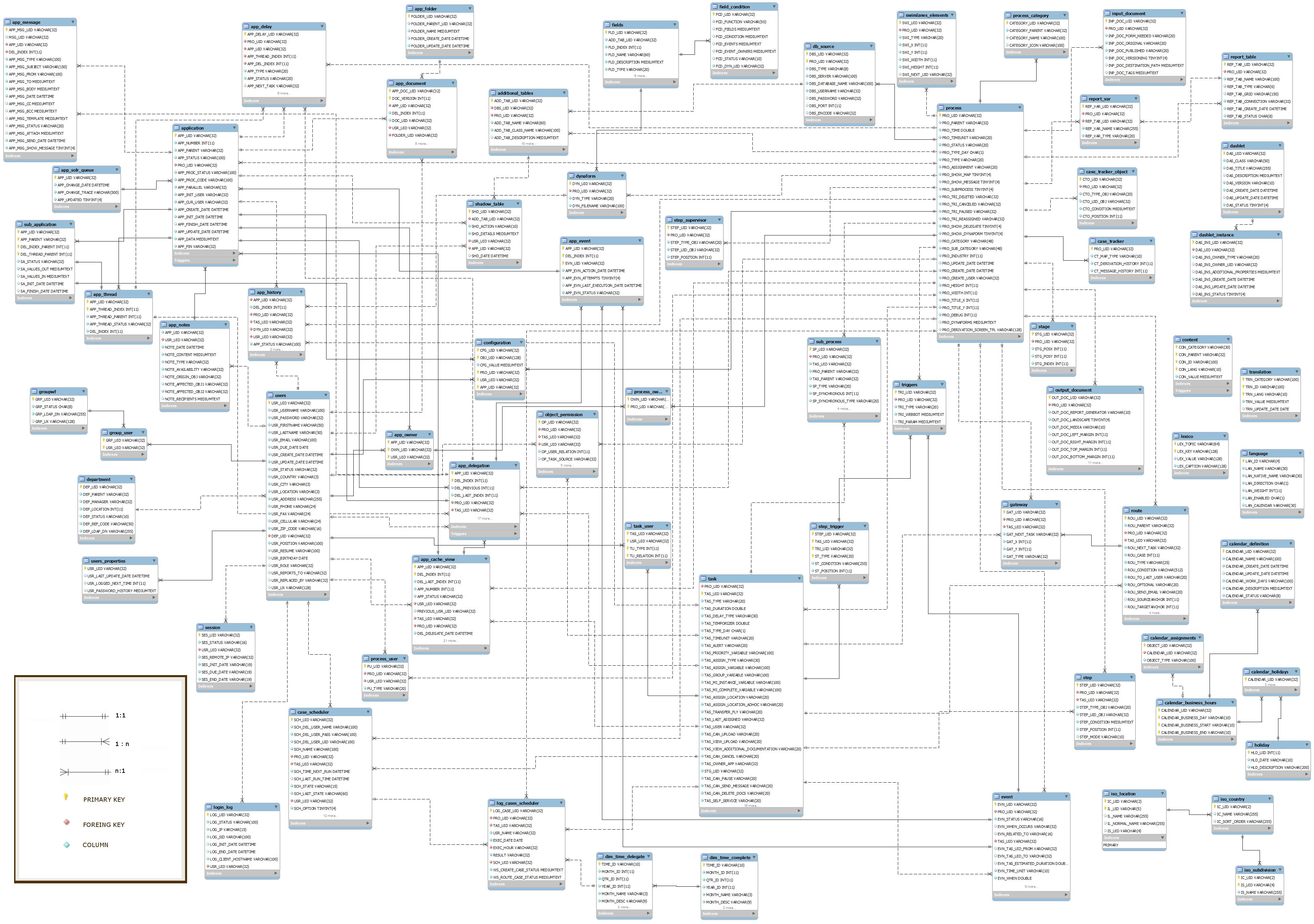 Processmaker E-R Diagram 2.0 And Later | Documentation