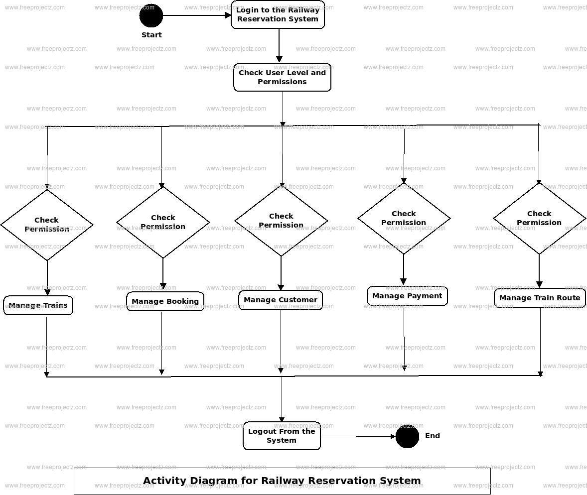 Railway Reservation System Uml Diagram | Freeprojectz