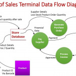 Real Time Tps: Point Of Sales Terminal