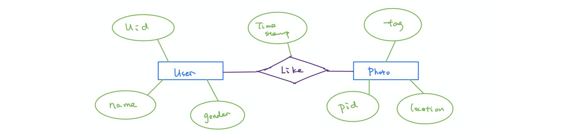 Relational Database 1   Installation Of Postgres And Pgadmin