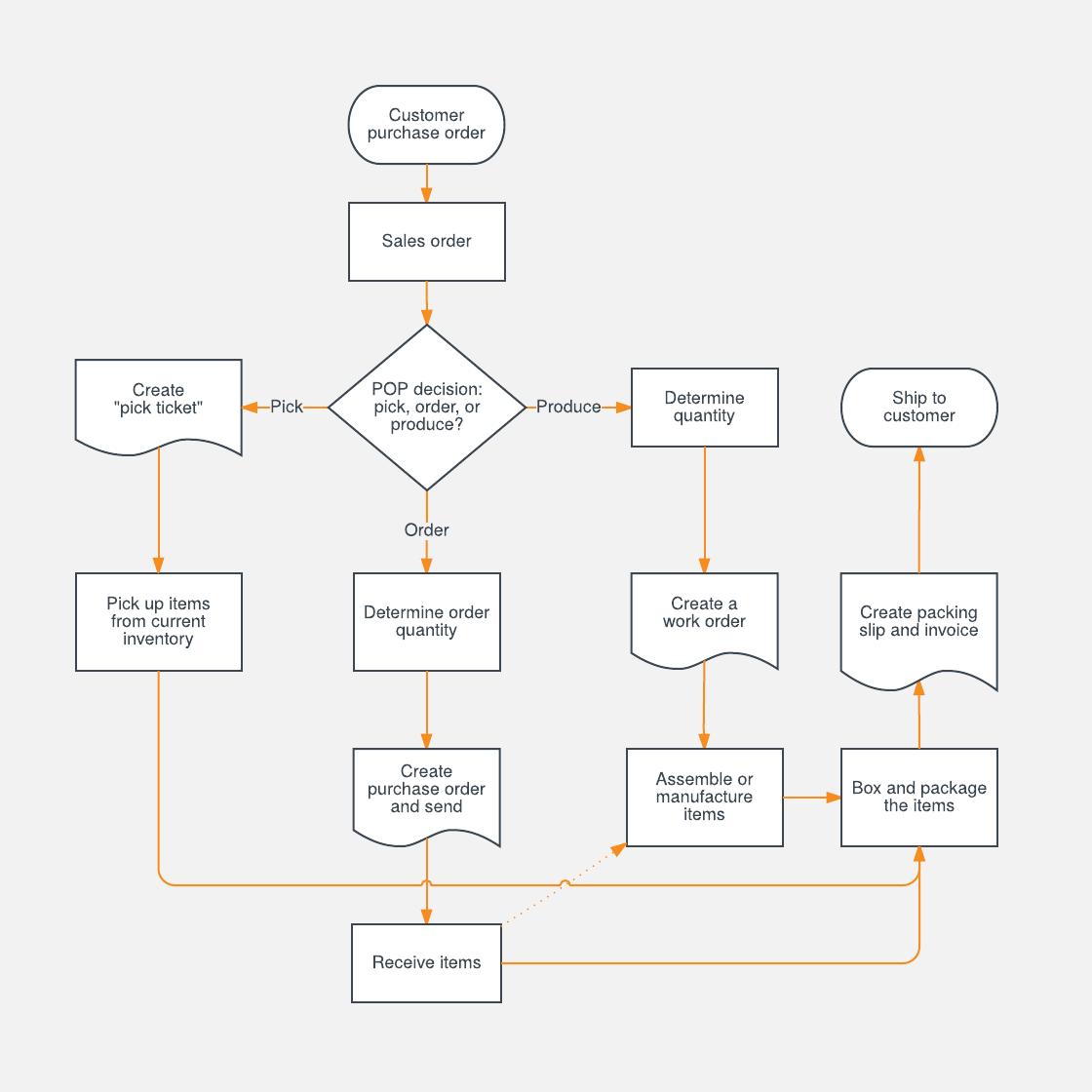 Sales Process Flowchart Template | Lucidchart