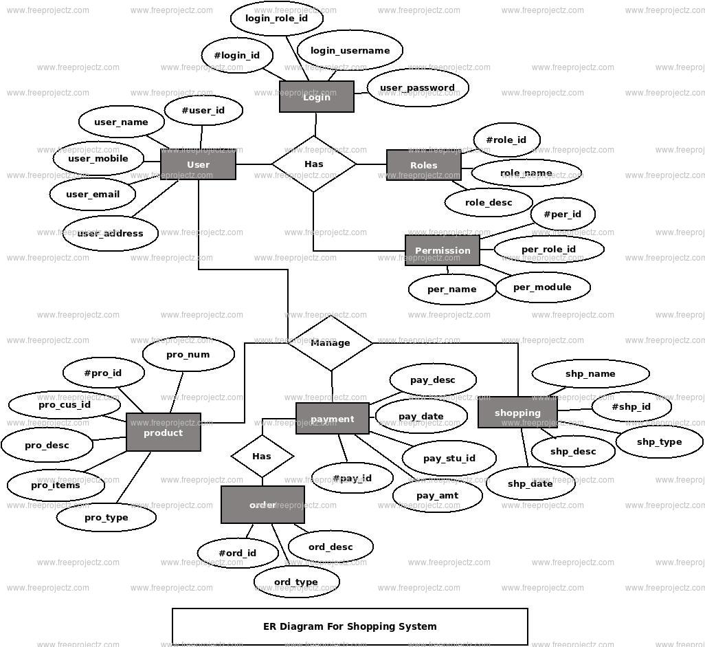 Shopping System Er Diagram | Freeprojectz