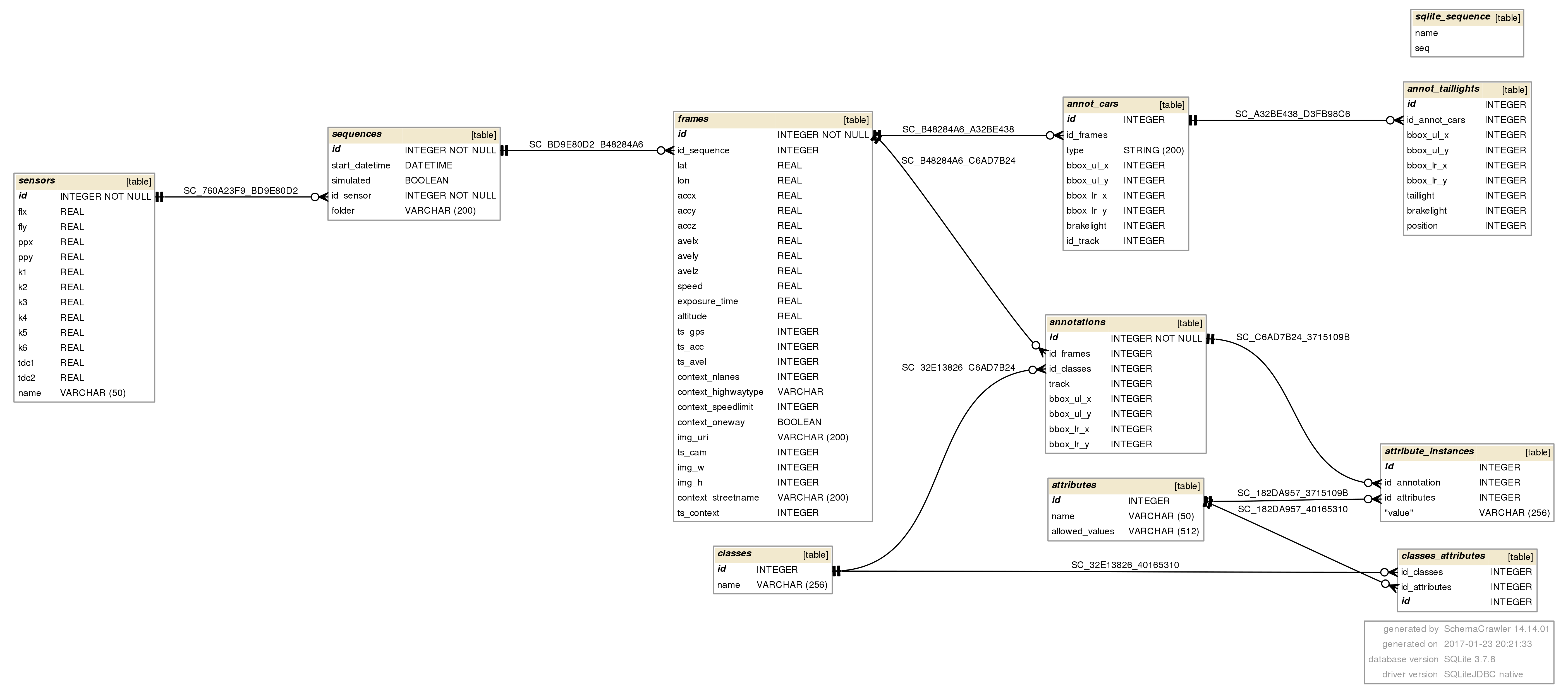 Short: Schema Diagram From An Existing Sqlite Database