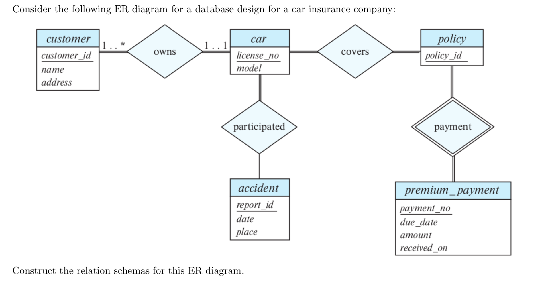 Solved: Consider The Following Er Diagram For A Database D