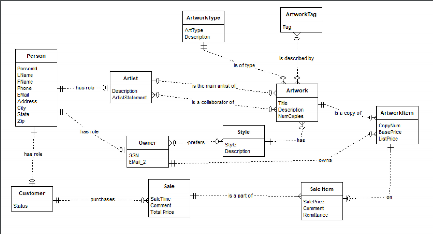Solved: Convert The Er Diagram To Relational Schema In The