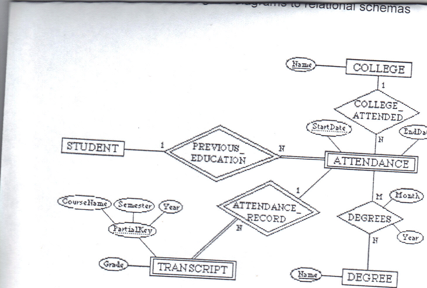 Solved: Convert The Following Er Diagram To Relational Sch