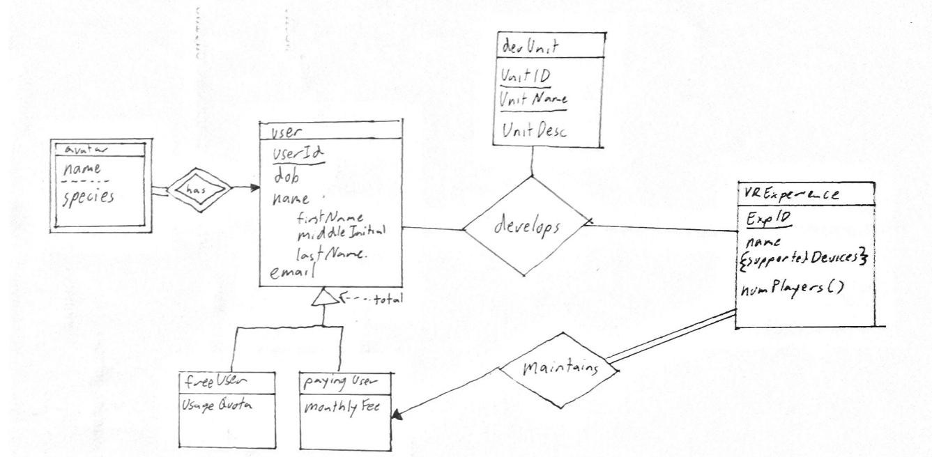 Solved: Converting Entity-Relationship Diagram To A Relati