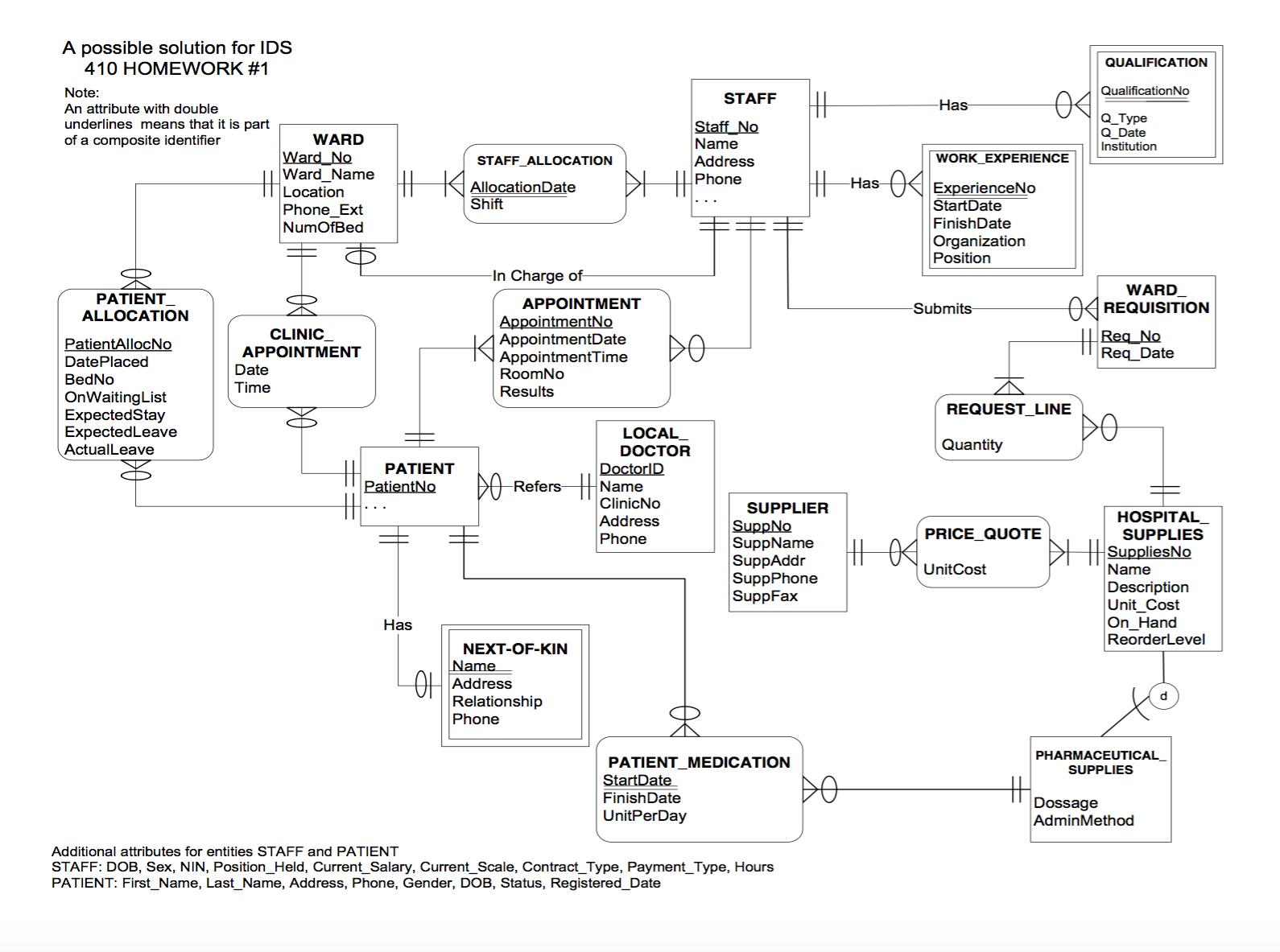 Solved) - E-R Diagram To Relational Schema. Develop A