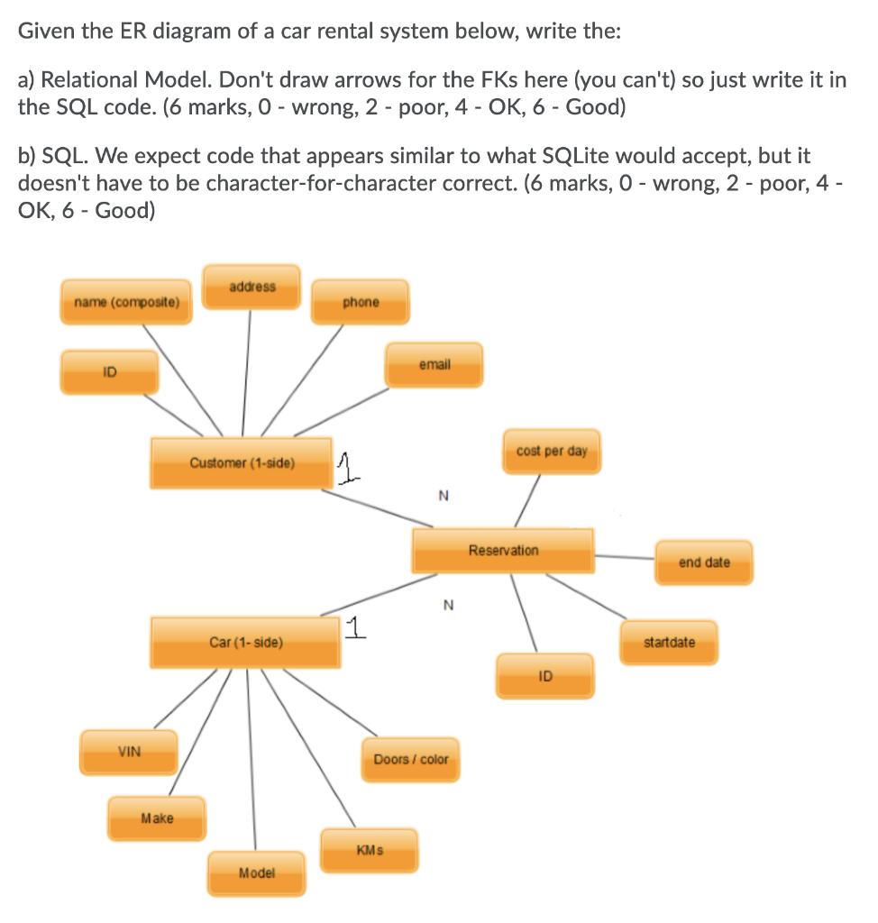 Solved: Given The Er Diagram Of A Car Rental System Below