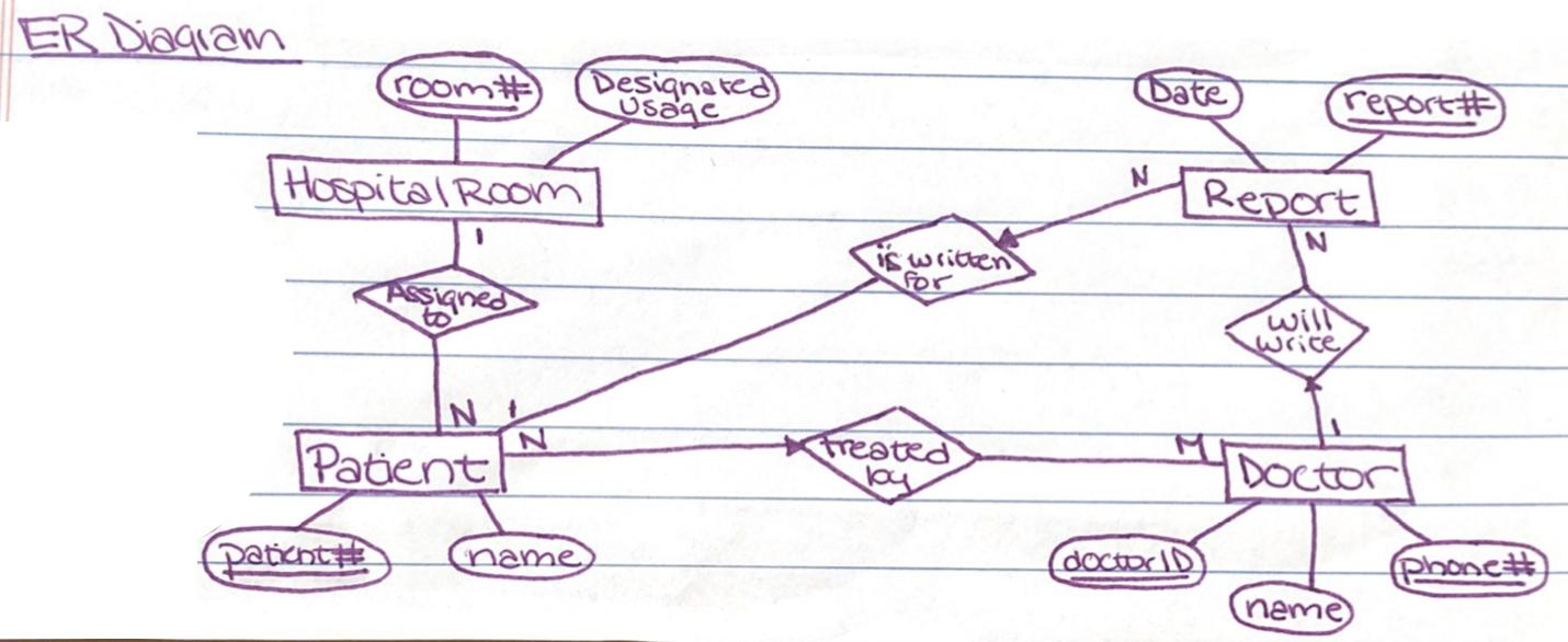 Solved: Help Converting Er Diagram Into Relations/sql Crea