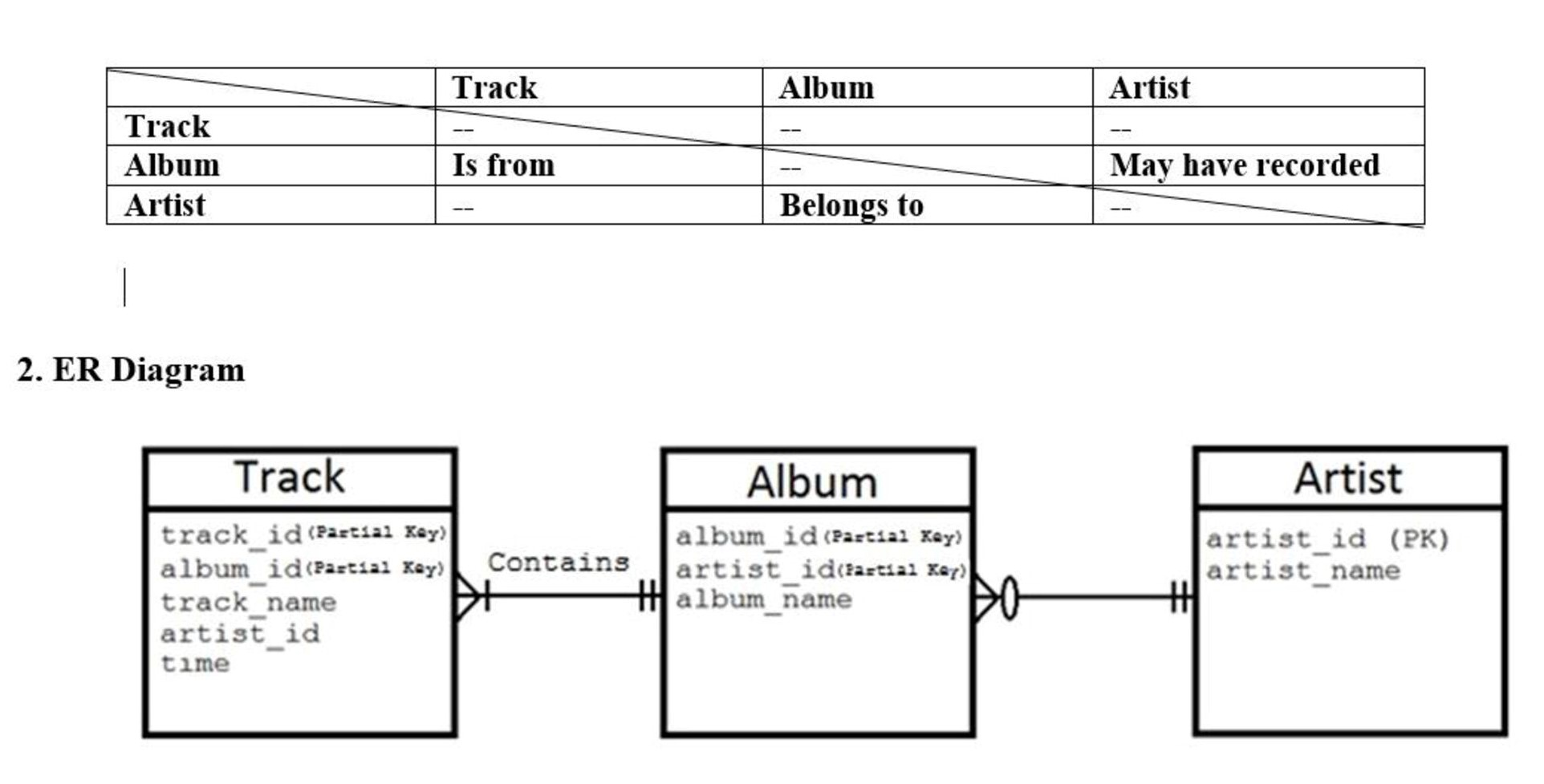 Solved: Map The Er Diagram To A Relational Database And Es