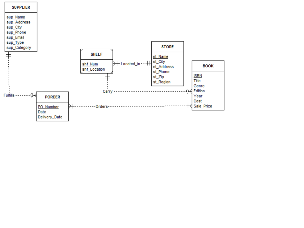 Solved: The Erd Below Is A Conceptual Model Of A Bookstore