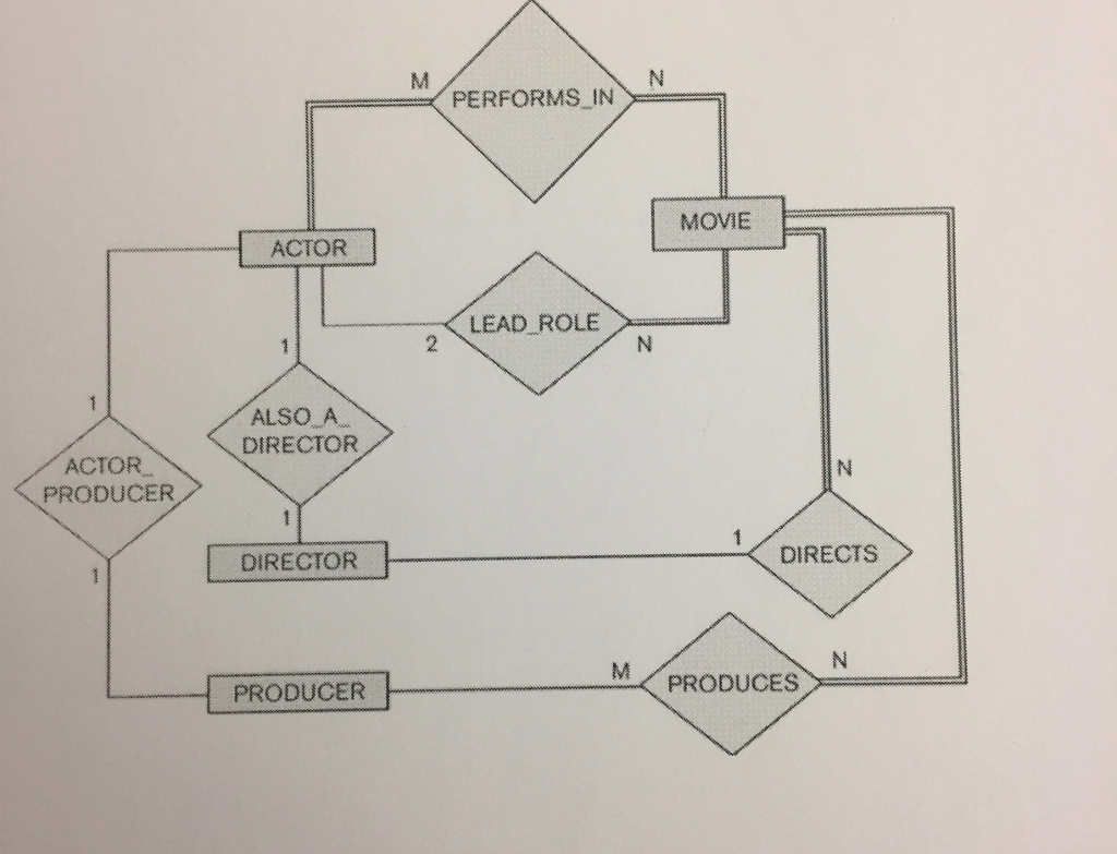 Solved: The Following Er Diagram Has Been Created For A Da