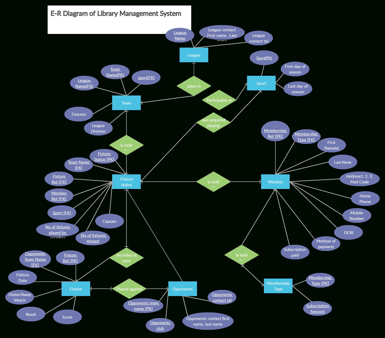Sports Club Er Diagram   Relationship Diagram, Diagram