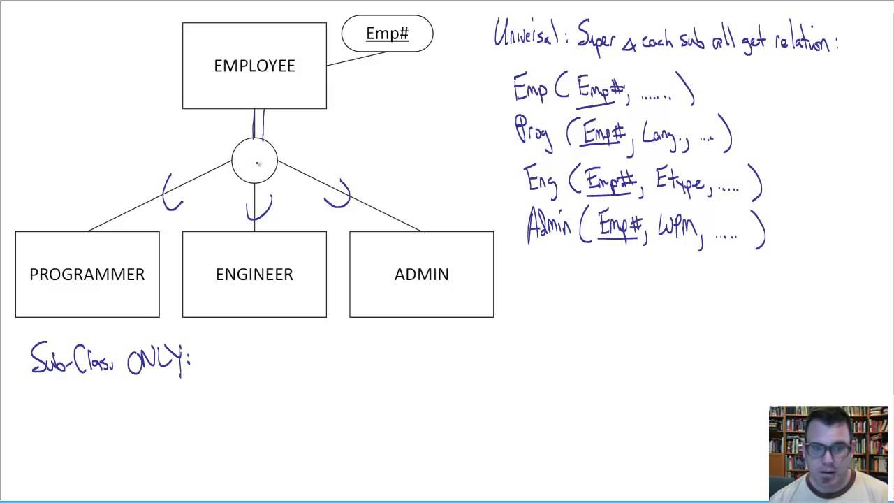Steps To Creating Relational Schema - Byte-Notes