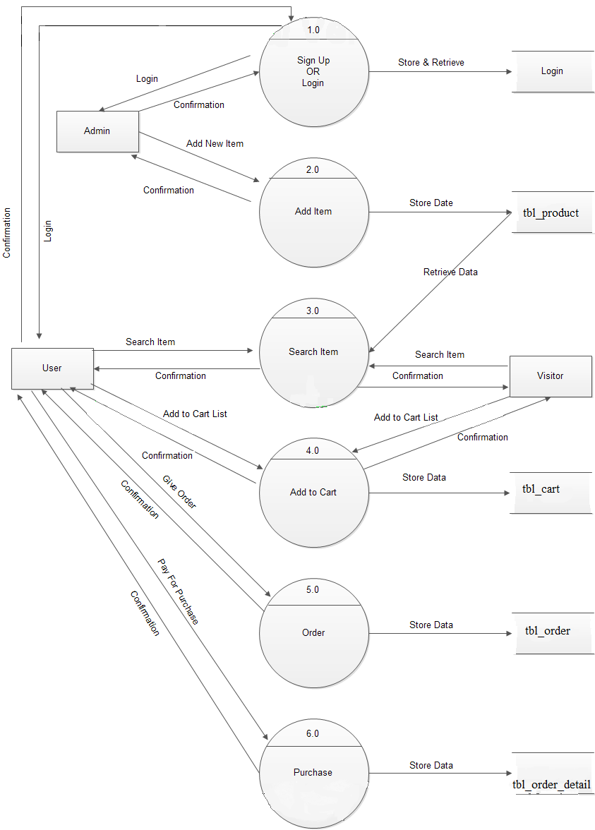 Study Point: Data Flow Diagrams For Online Shopping Website