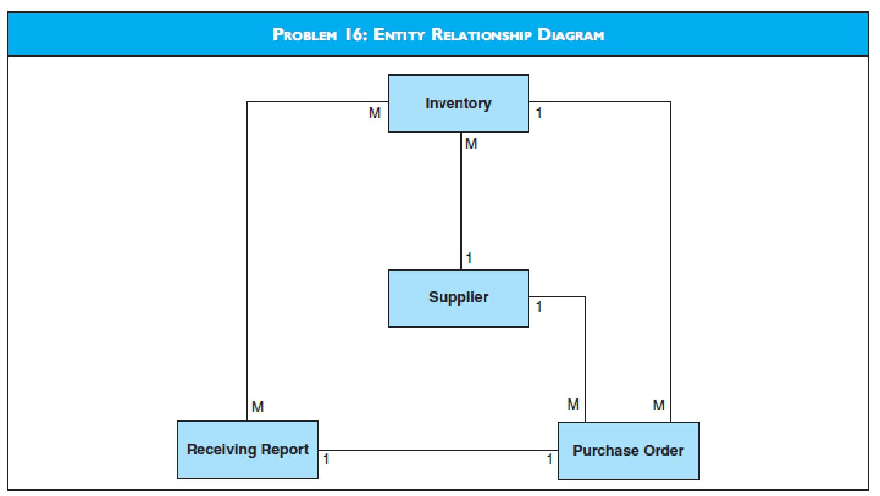 The Diagram Labeled Problem 16 Presents A Partial Entity