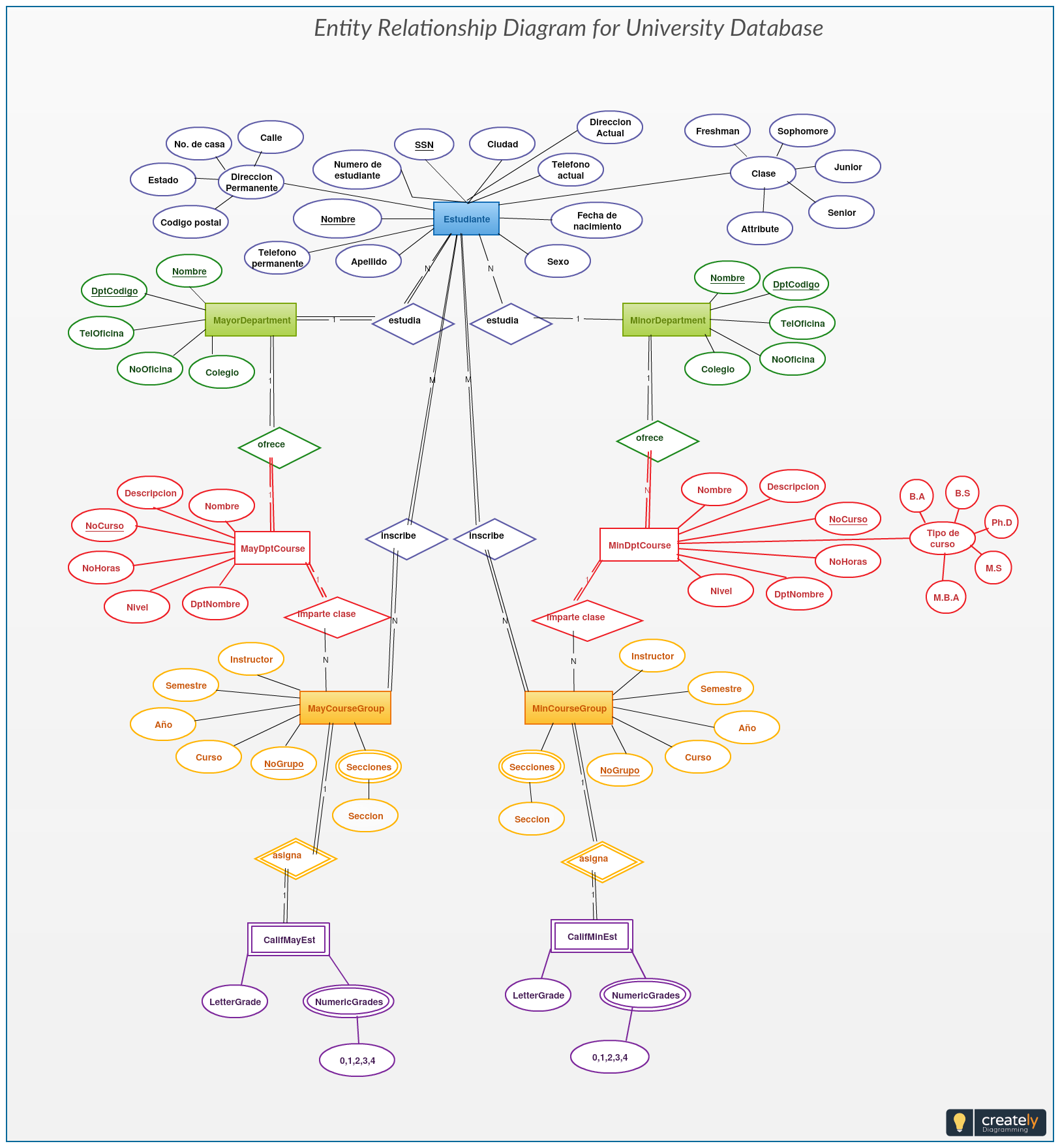 This University Database Er Diagram Helps You Visualize The