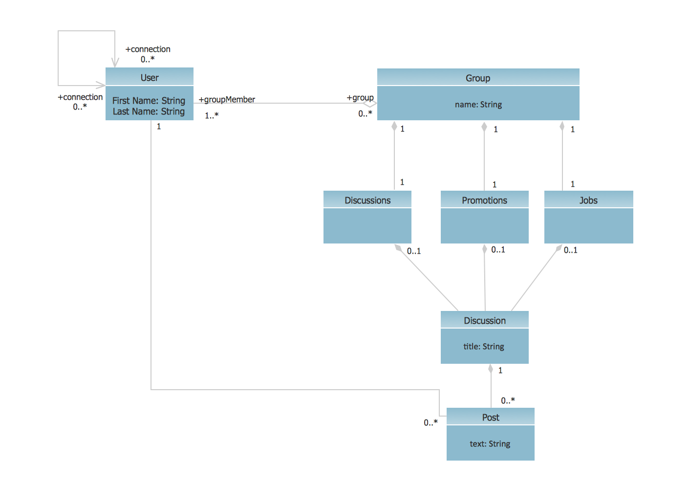 Uml Class Diagram Example - Social Networking Sites