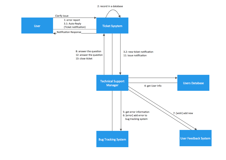 Uml Collaboration Diagram (Uml2.0) | Entity-Relationship