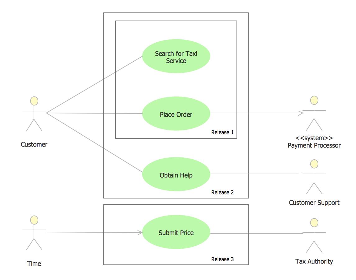 Uml Use Case Diagram Example - Taxi Service   Activity