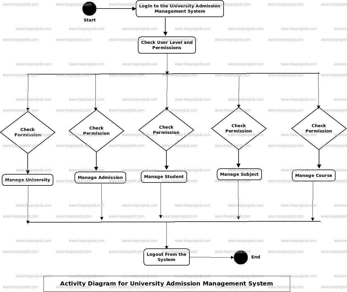 University Admission Management System Uml Diagram
