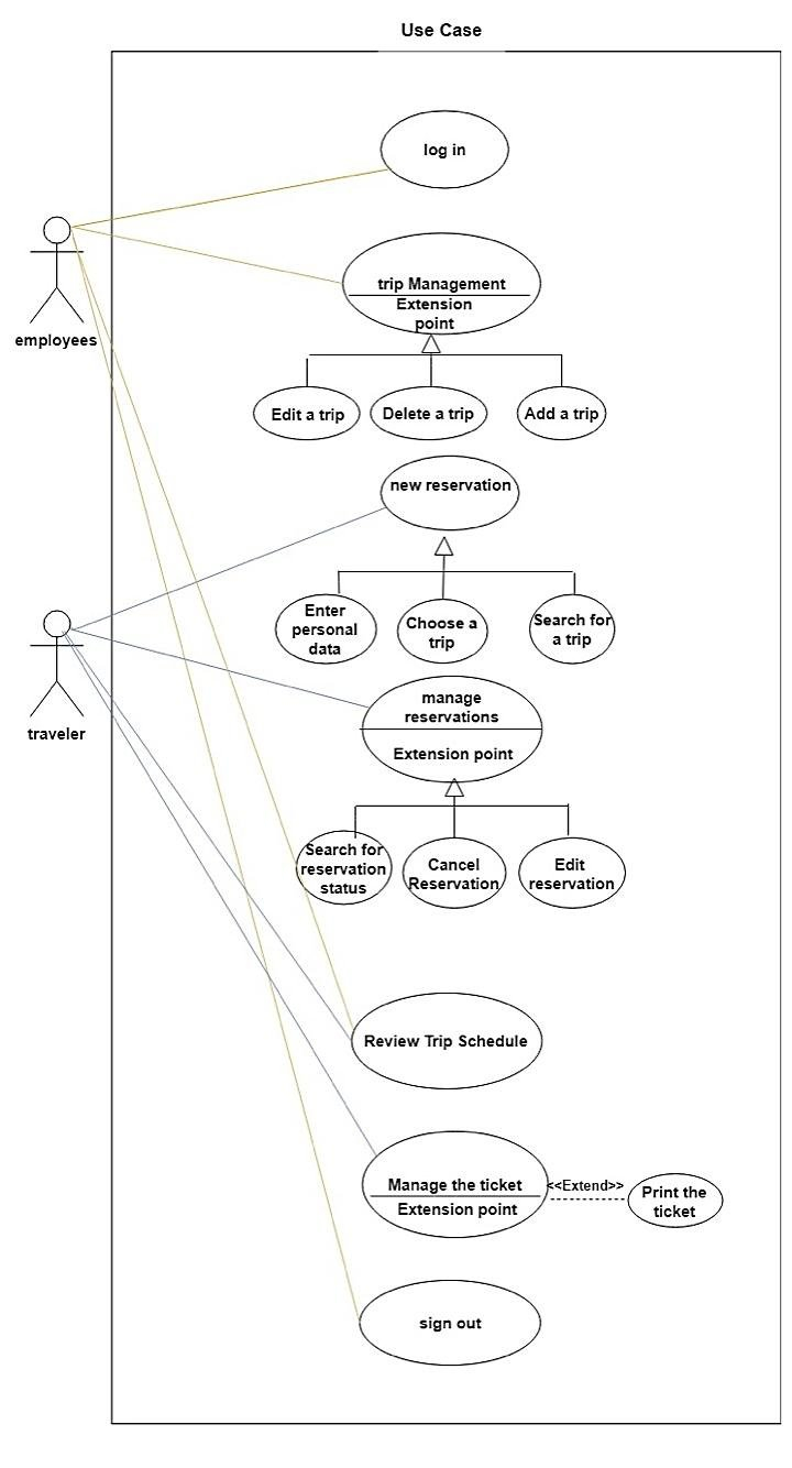 Use Case Diagram Of The Proposed System   Download