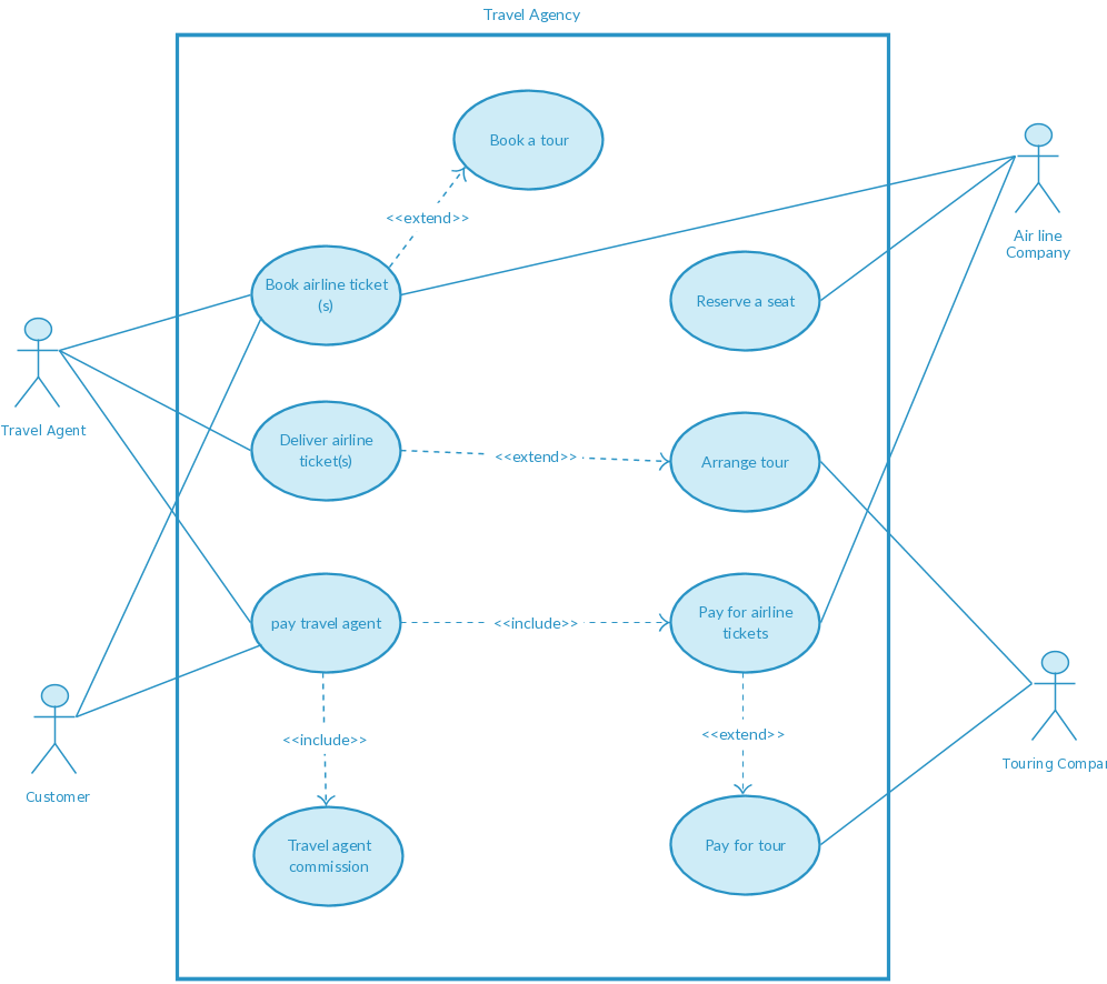 Use Case Model Of A Travel Agancy System | Travel Agency
