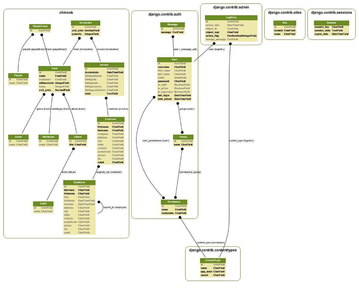 Using Django-Extensions To Visualize The Database Diagram In