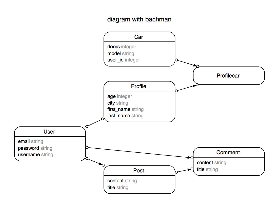 Using Rails Erd Gem – Richard Mable – Web Developer With An