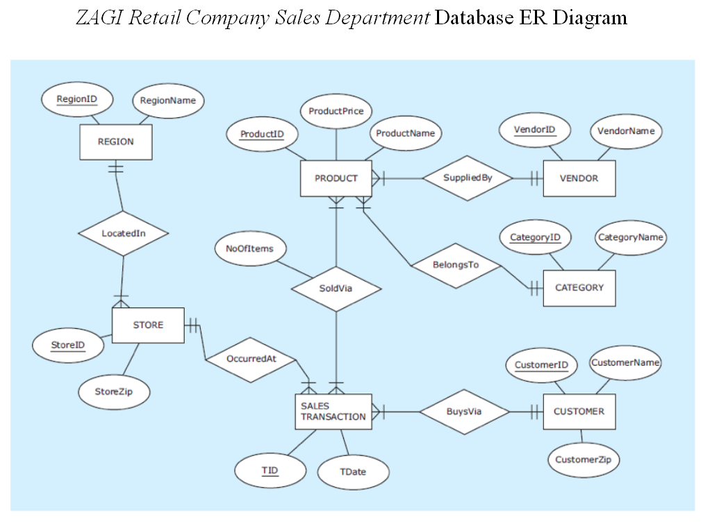 Zagi Retail Company Sales Department Database Er D