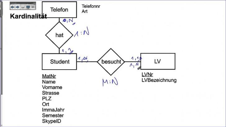Permalink to Er Diagram Kardinalität