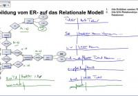 04-02 Abb. Erm-Rm: Einfache Er-Modelle with regard to Er Modell