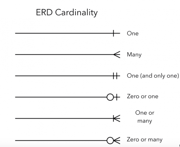 Permalink to 08. Er Diagram · Cihangirozmus/swe573-Quizorus-Web-Api Wiki regarding Er Diagram Github