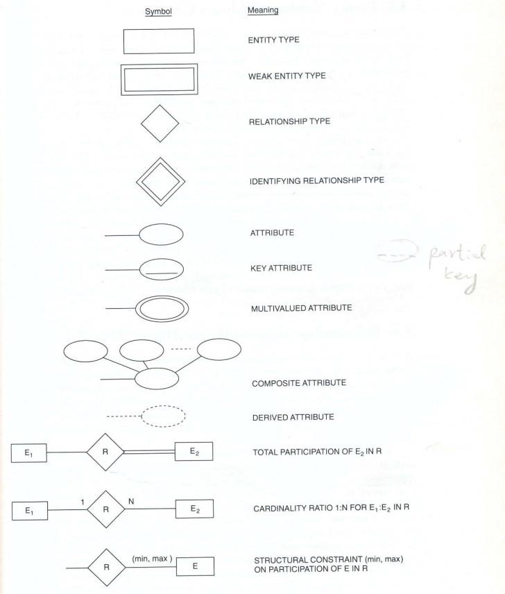 Permalink to 10-11 Er Diagram Symbol | Se-Chercher in Er Diagram Signs