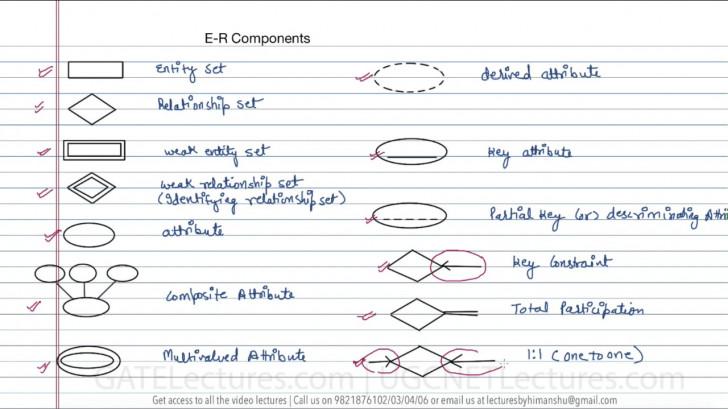 Permalink to 12 Components In Er Diagram for Er Diagram Video