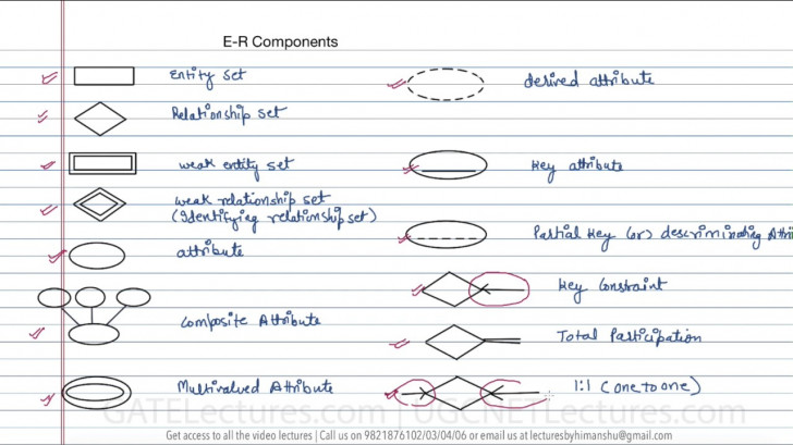 Permalink to 12 Components In Er Diagram with Er Diagram Notations In Dbms