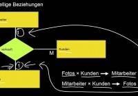 13.09 Entity Relationship Modellierung Ii: Chen Versus Min/max,  Mehrstellige Beziehungstypen in Er Diagram Kardinalität