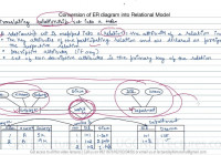 13 How To Convert Er Diagram Intro Relation Or Table In 2019 with regard to Er Diagram Vs Relational Model