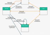 1일 1식 라라벨] Erd를 그려주는 Laravel Er Diagram Generator for Er 다이어그램