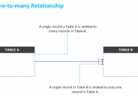 1:n Entity Relationships in Relationship Between Entities