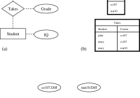 2 (A) An Er Model Depicting The Structure Of A University Database intended for Entity Relationship Diagram Example University