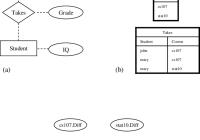2 (A) An Er Model Depicting The Structure Of A University intended for Er Diagram For University Database