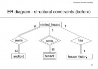 20 Er Diagram Constraints | Diagram, Being A Landlord pertaining to Mapping Er Model To Relational Model Example